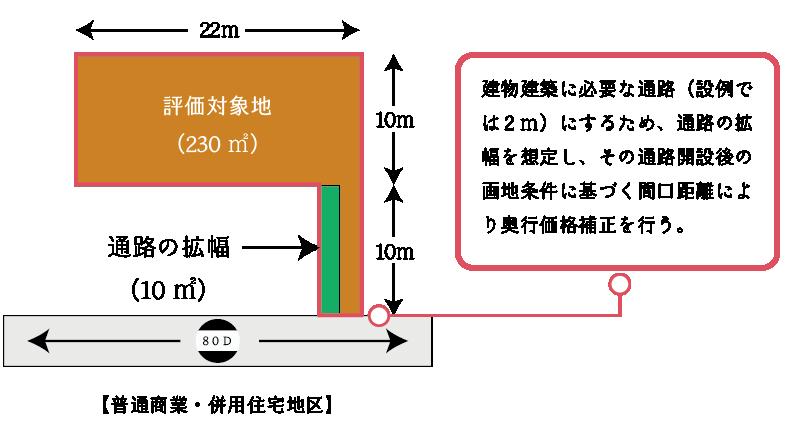 無道路地の奥行価格補正(通路拡幅)