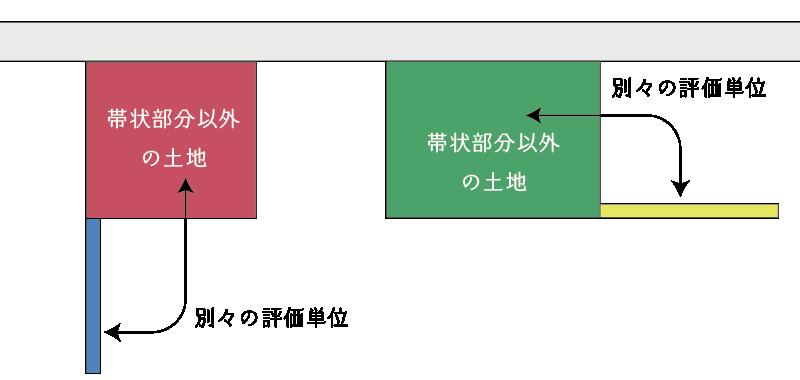 帯状部分とそれ以外を別々の評価単位とする不整形地