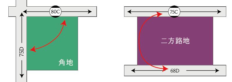 地区区分の異なる角地と二方路地の奥行価格補正の取り扱い