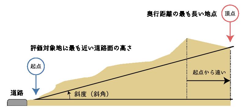 傾斜地の傾斜度(斜角)の測り方