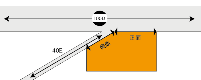 2つの路線を正面路線としない土地の例