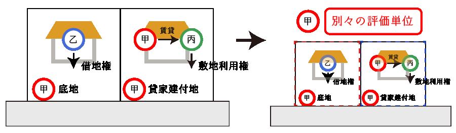 貸宅地と貸家建付地が連接する場合の例
