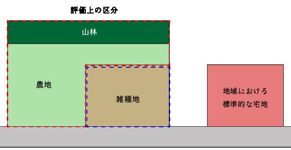 一団地評価をする場合の例(標準的な地積規模となる場合)