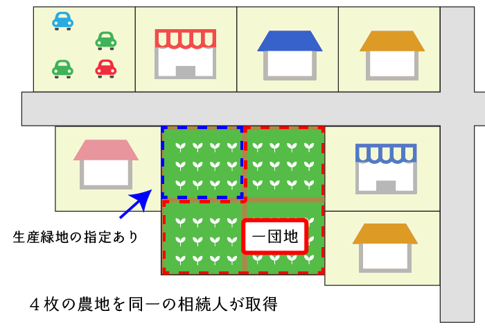 市街地農地と生産緑地が連接する場合の例