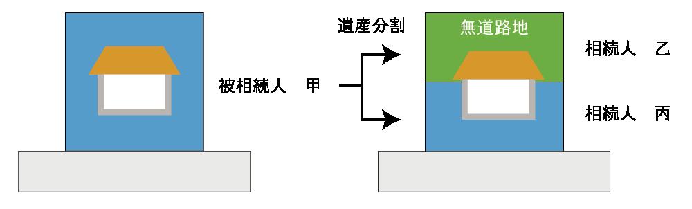 無道路地が生成される不合理分割の例