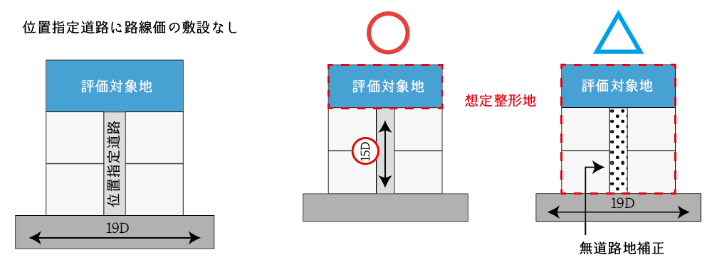 路線価の付されていない位置指定道路に接する場合