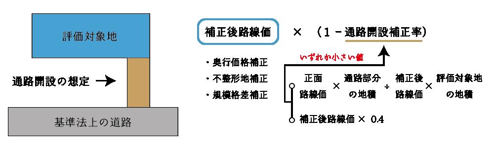 無道路地補正(無道路地の評価)の方法