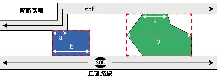 二方路線影響加算率を調整する宅地
