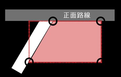 正面路線に対する想定整形地(角地)