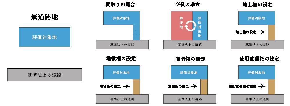 無道路地の宅地利用の方法(買取り、交換、地上権の設定、地役権の設定、賃借権の設定、使用貸借権の設定)