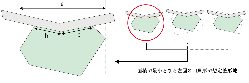 屈折路に外接する土地の間口距離