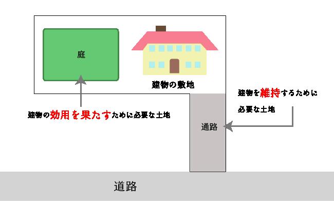 宅地の判定される土地の範囲