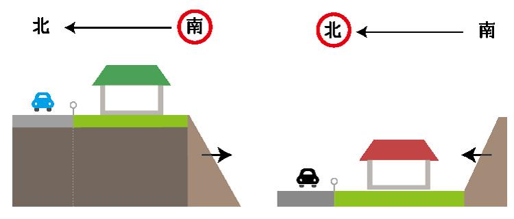 がけ地等の向き(方位)