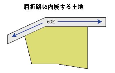 屈折路に内接する土地の例