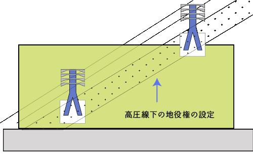 高圧線下の地役権