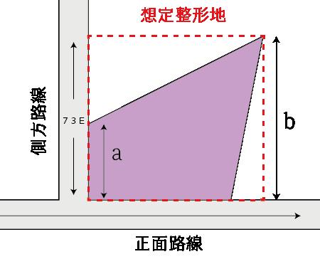 側方路線影響加算に係る影響率