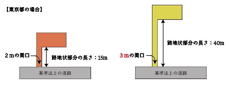 路地状部分の長さが異なることにより、想定する通路の幅員が異なる例