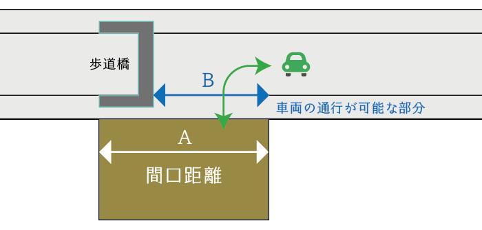 歩道橋が存在するため車両の通行が制限される場合の間口距離