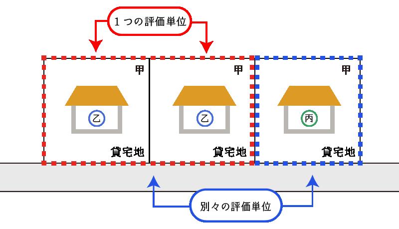 貸宅地が連接する場合の例