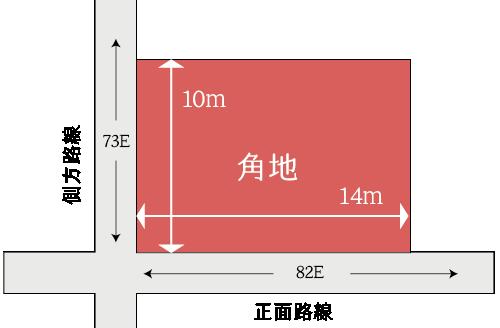 側方路線影響加算の計算例(角地)