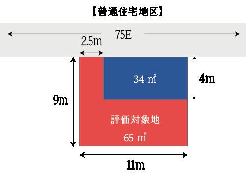 間口狭小な不整形地の不整形地評価の例