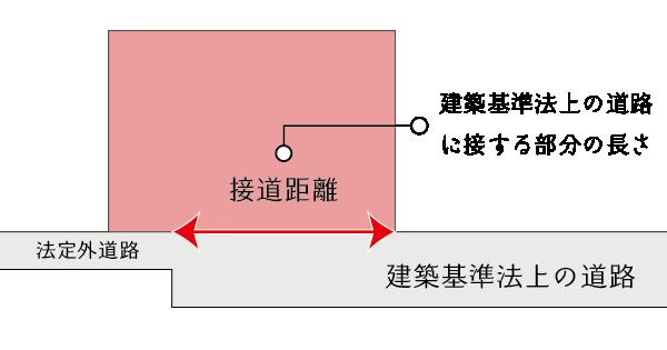 接道距離の測り方