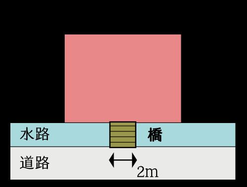 水路が介在する宅地の評価