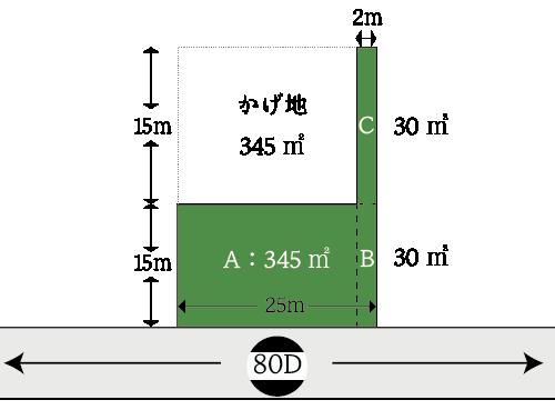 帯状部分を含む不整形地の評価の例