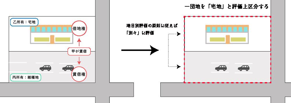 宅地(店舗)と雑種地(駐車場)が一体利用されている場合の例