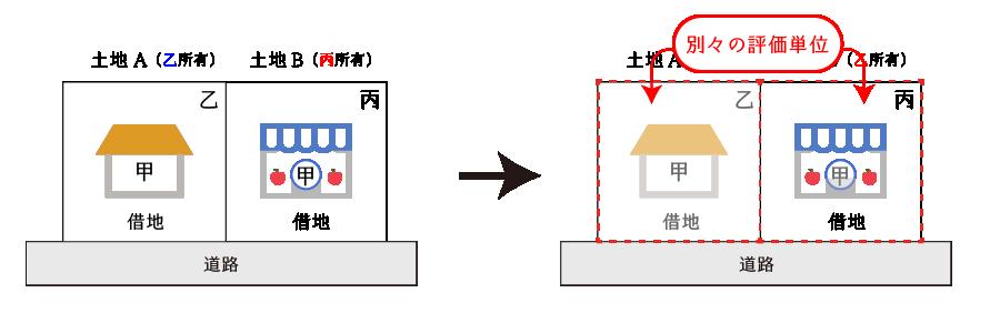 借地が連接している場合の例