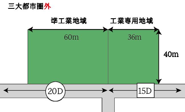 異なる用途地域またがる地積規模の大きな宅地