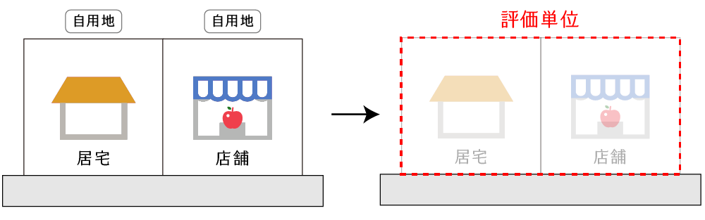 用途が異なる自用地が連接する場合の例