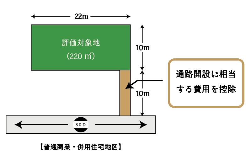 無道路地補正(通路開設補正)の適用