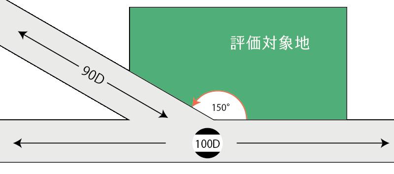 角地であるが、側方路線影響加算を行わないことが検討される例