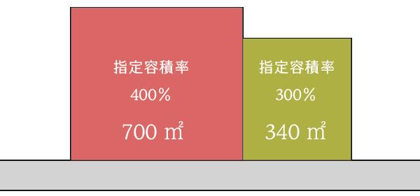 指定容積率が異なる地域にまたがる場合の容積率要件の判定