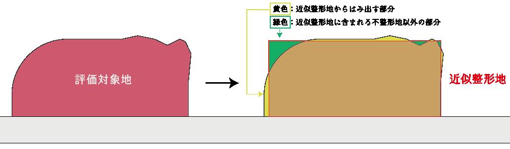 近似整形地を基に補正をする方法