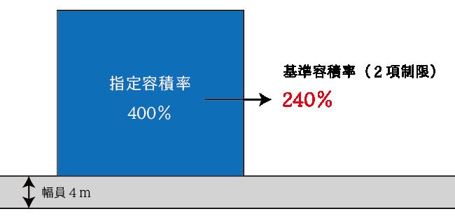 52条2項による基準容積率が400%(300%)未満となる場合の容積率要件