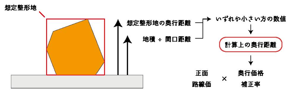 計算上の奥行距離による奥行価格補正
