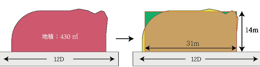 近似整形地を基に奥行価格補正をする例